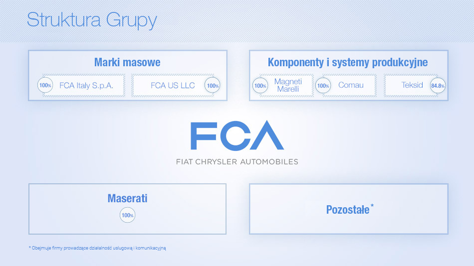 FCA_Group_Structure_PL